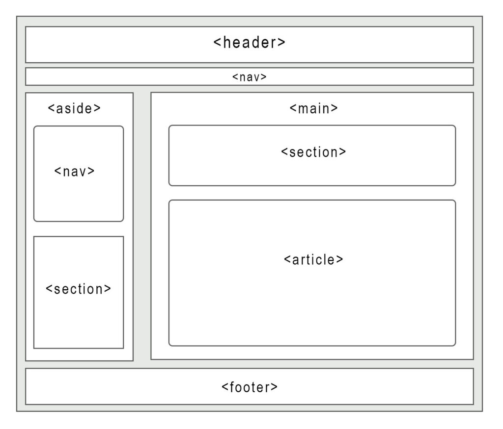 The image shows a layout of a website. There is one large container body. From the top there is a header and a nav. Underneath there is a aside to the left, and a main to the right. Inside the aside is another nav and a section. Inside the main is another section and an article. Beneath all of this is a footer.Beneath all of this is a <footer>.